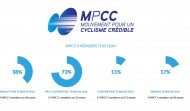 MPCC Membership for LSM